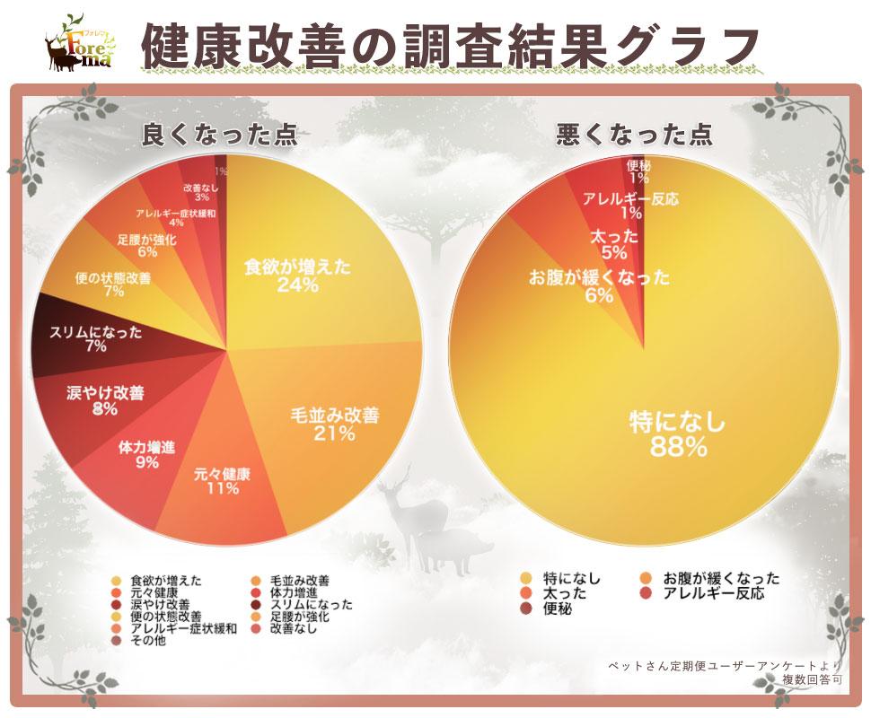 改善の円グラフ